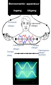 bioresonantie